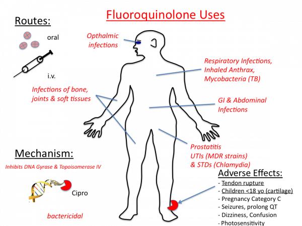 Fluoroquinolone Toxicity uses