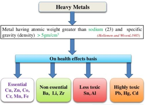 highly toxic heavy metals